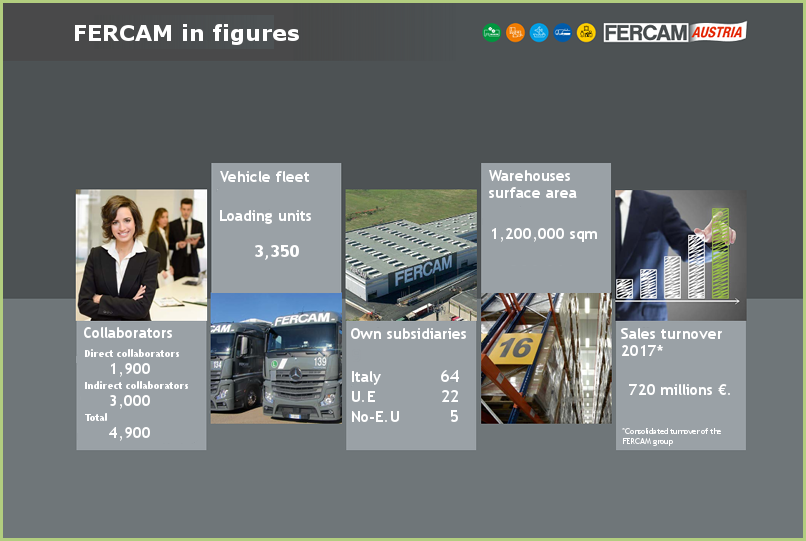 FERCAM in figures